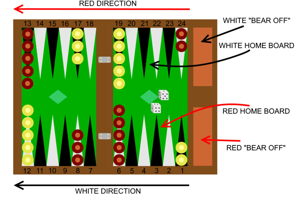 backgammon-board-sectors